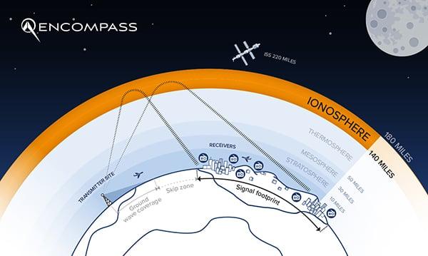 Encompass_shortwaveRadio_diagram-1_logo-600px